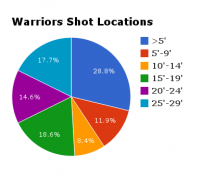 Shot Locations, Offensive Efficiency, and the Warriors