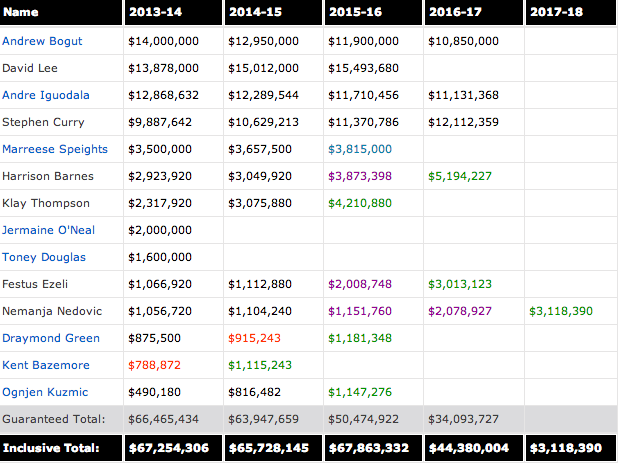 Hoopwsworld GSW Salary