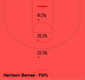 Barnes Shot Selection