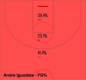 Iguodala Shot Selection